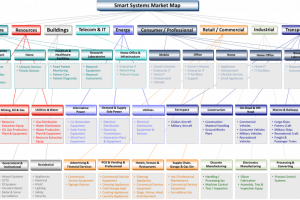 Consulting Services Smart Systems Market Map