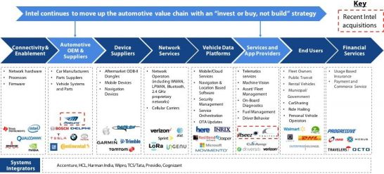 Intel Value Chain