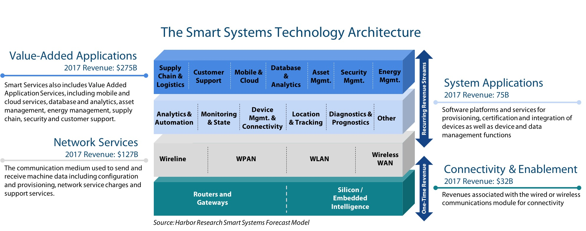 Smart Systems Technology Architecture