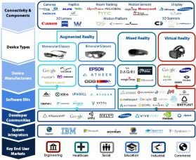 Augmented, Mixed and Virtual Reality Ecosystem