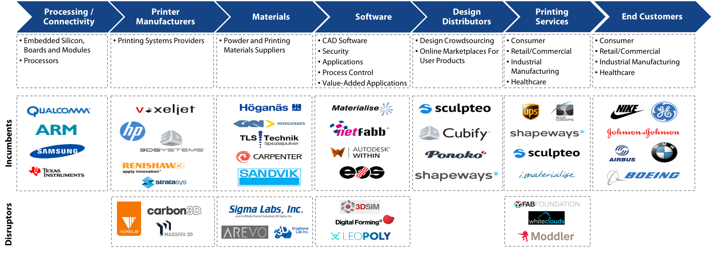 3D Printing Value Chain