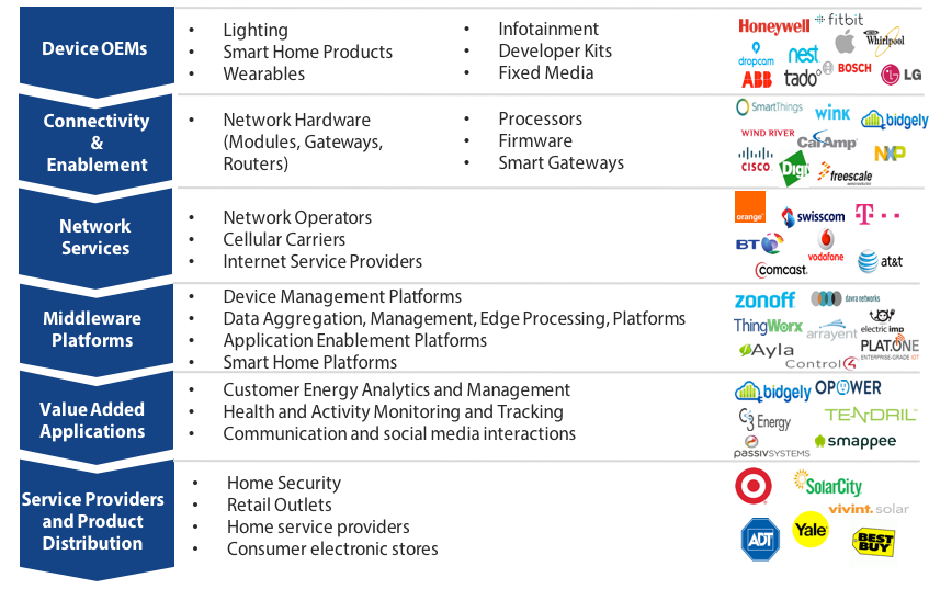 consumer and provider views on key Key findings mobile commerce is consumer expectations for service provider online services and the primary drivers consumer views of mobile shopping and.