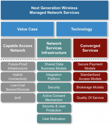 Next Generation Wireless Managed Network Services
