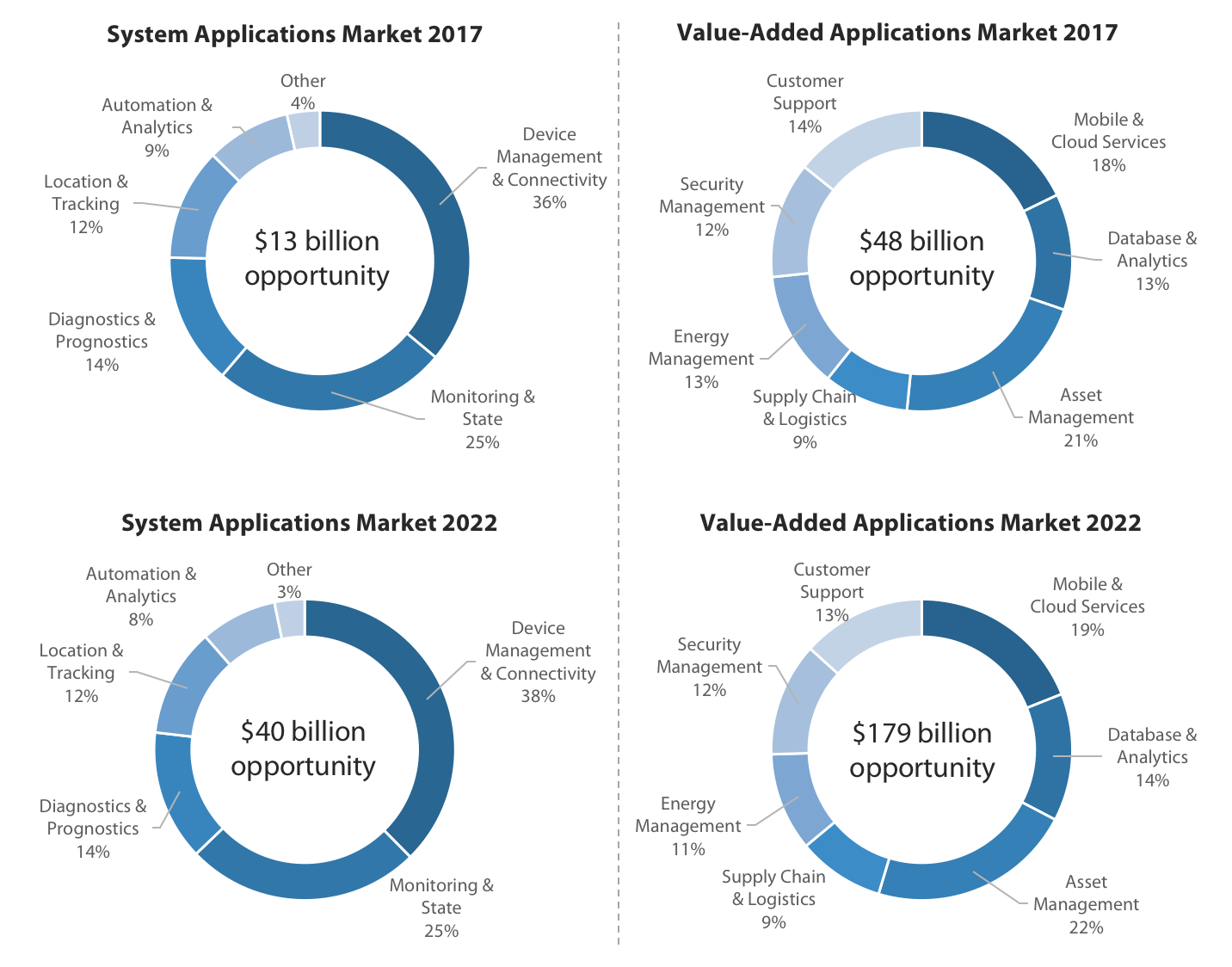 IoT Technology Trends To Watch in 2018 – Harbor Research
