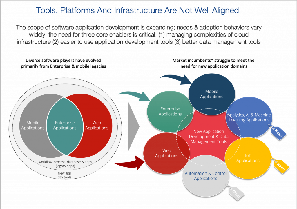 Our platforms and infrastructure are not well-aligned