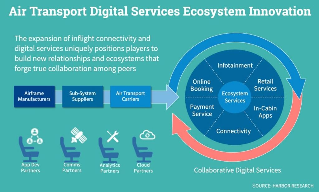 Airline ecosystem innovation
