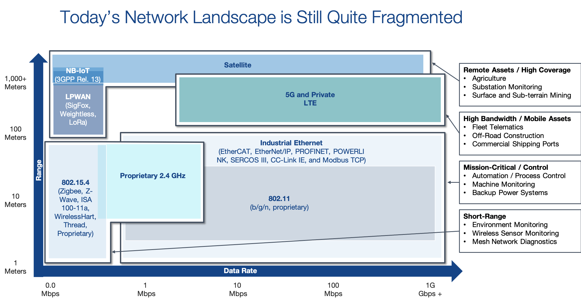 Today's network landscape is still quite fragmented