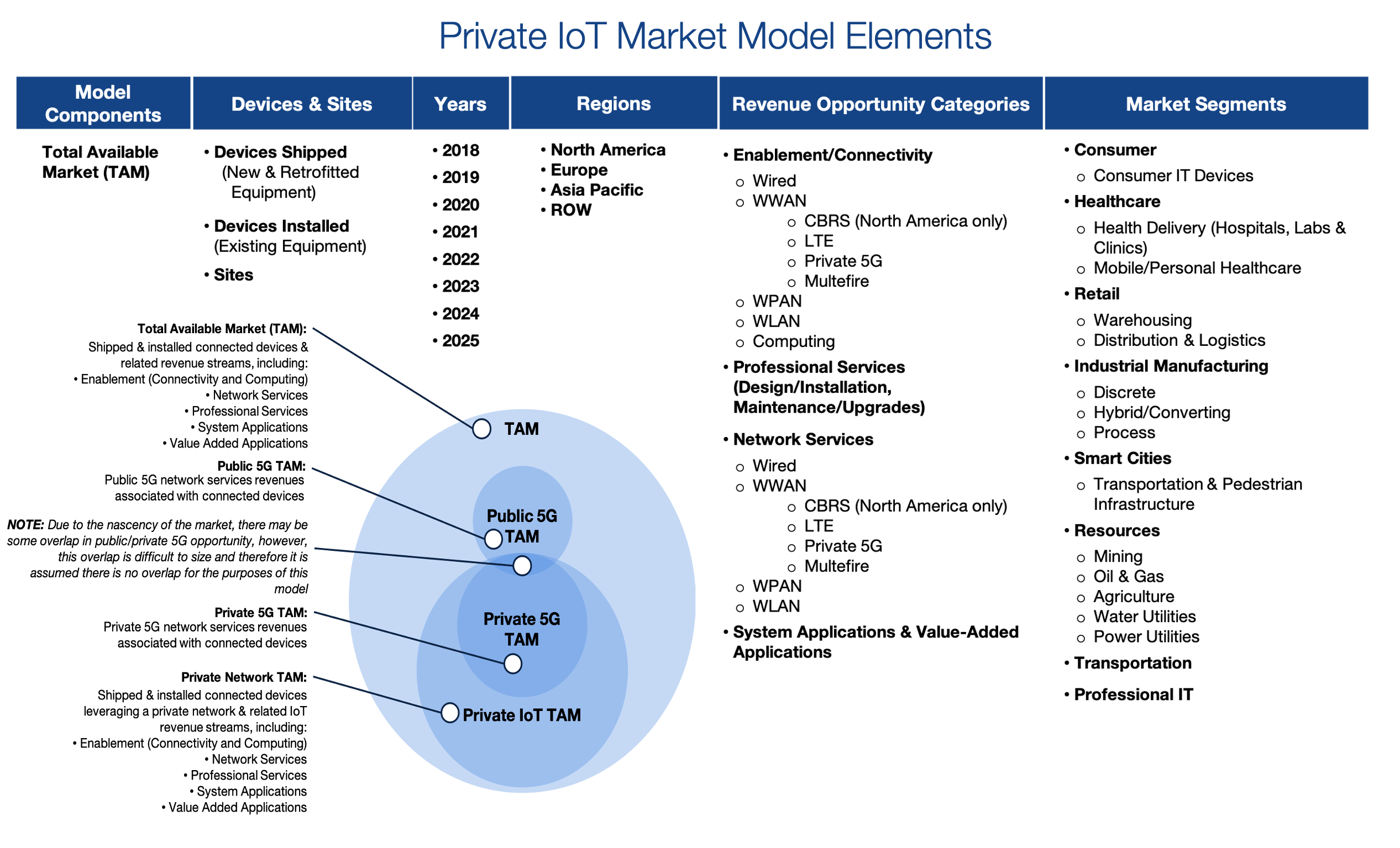 Private IoT Market Model Elements