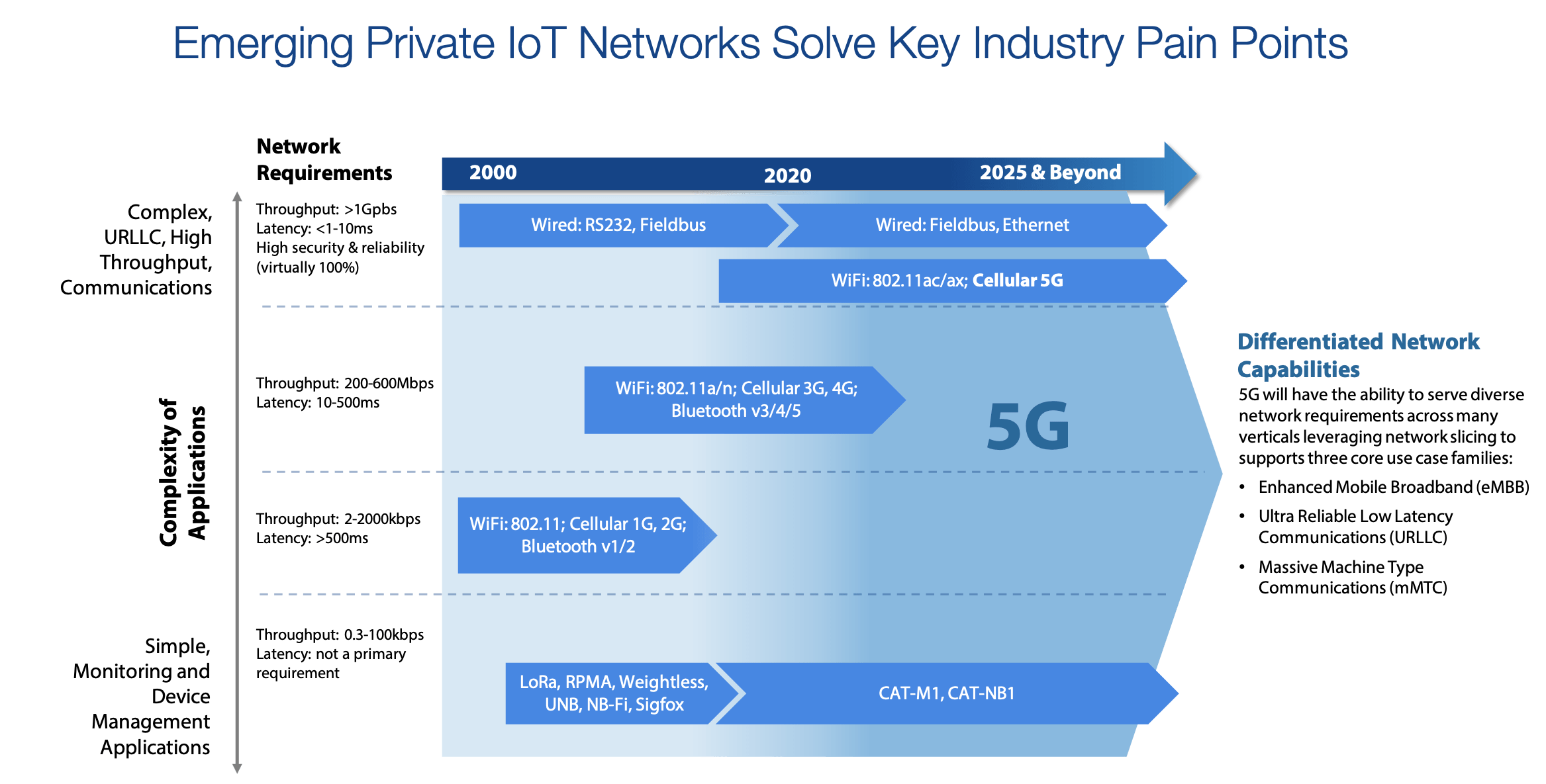 Emerging Private IoT Networks Solve Key Industry Pain Points