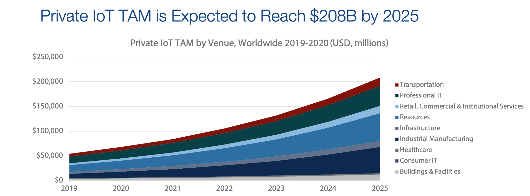 Private IoT TAM is expected to reach $208B by 2025