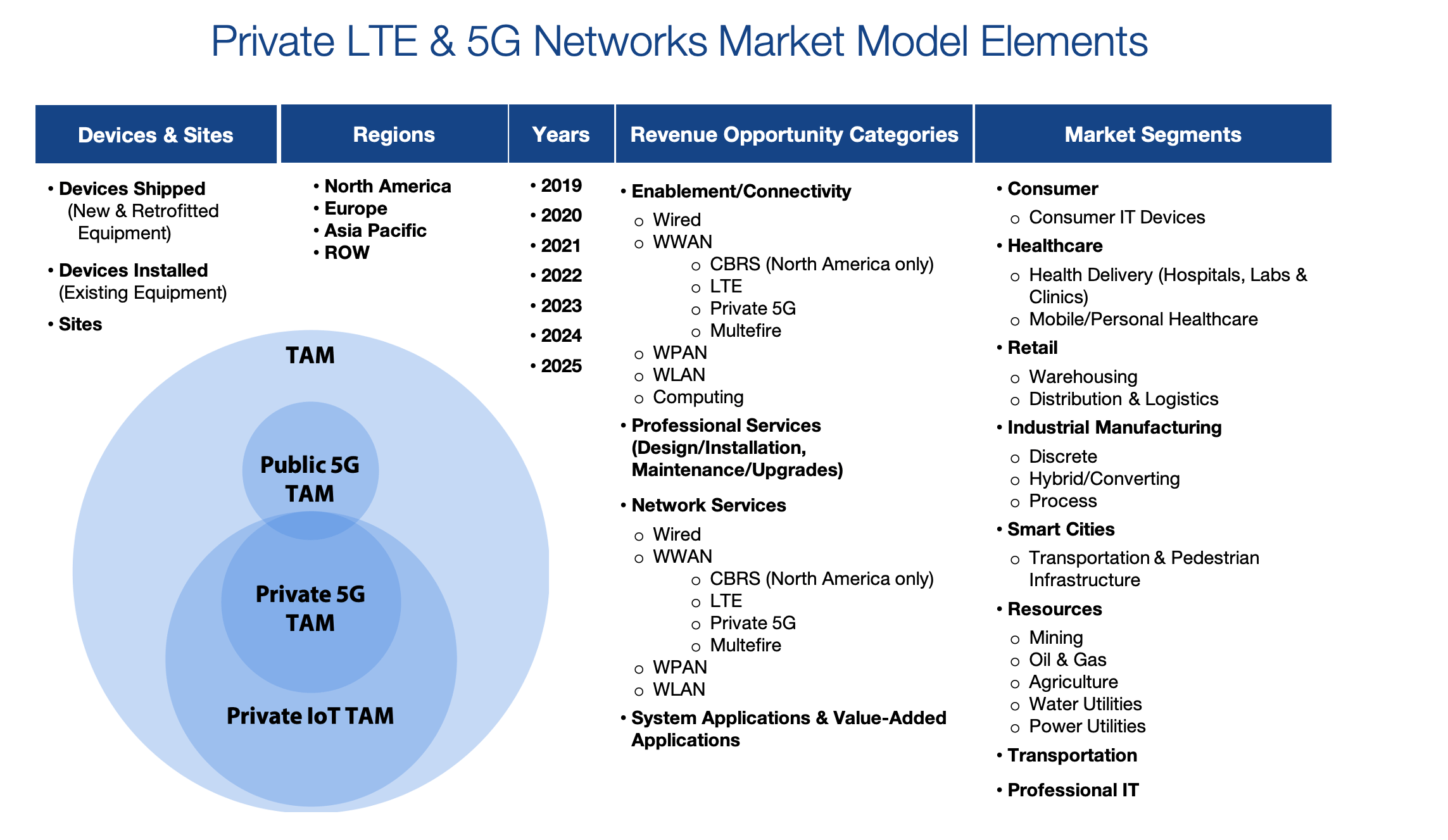 Private LTE and 5G network market model elements