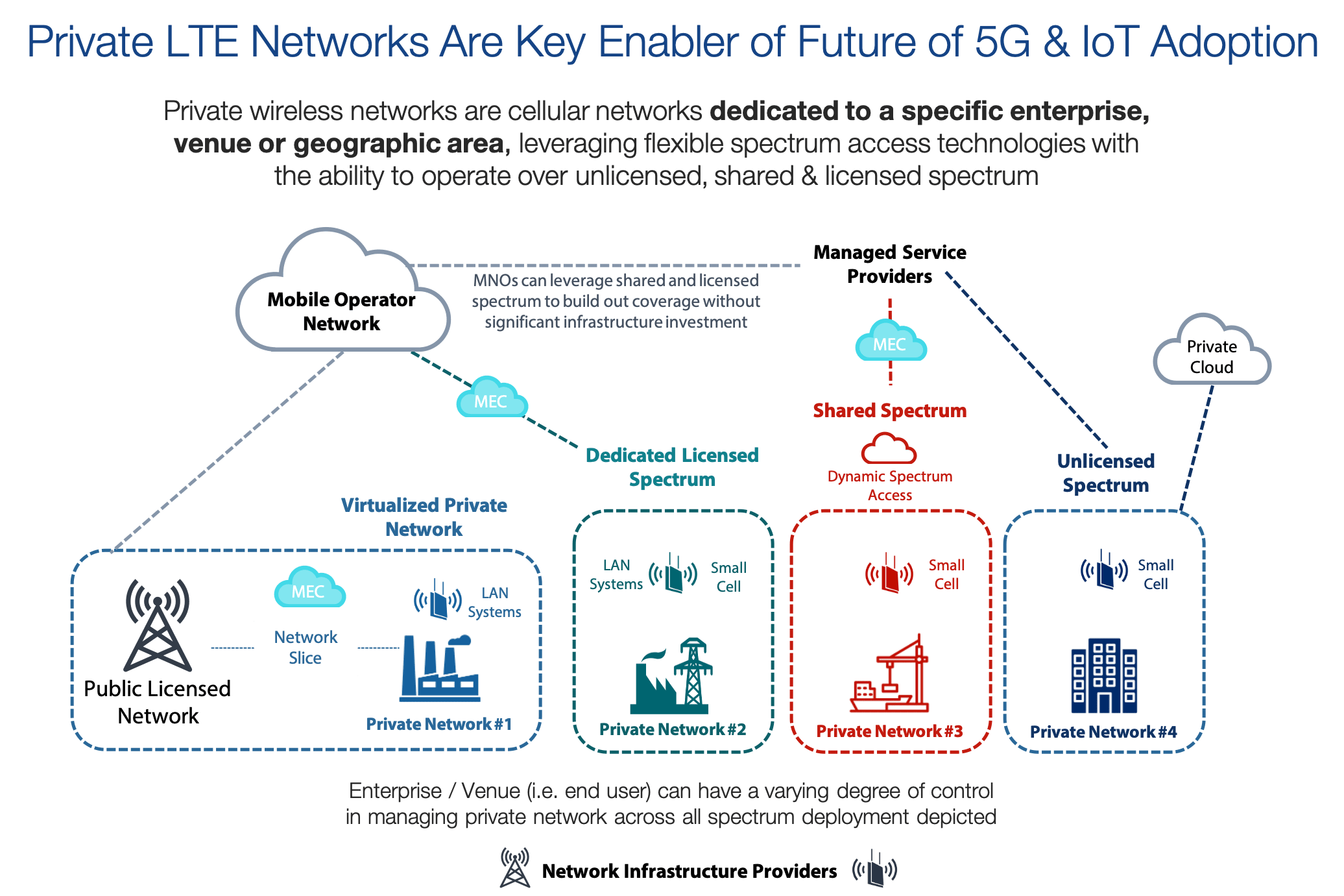 Private LTE networks are a key enabler of 5G and IoT adoption