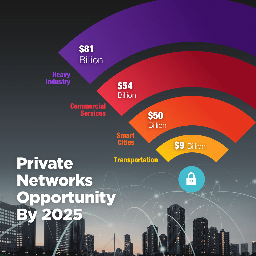 Private Networks Opportunity by 2025