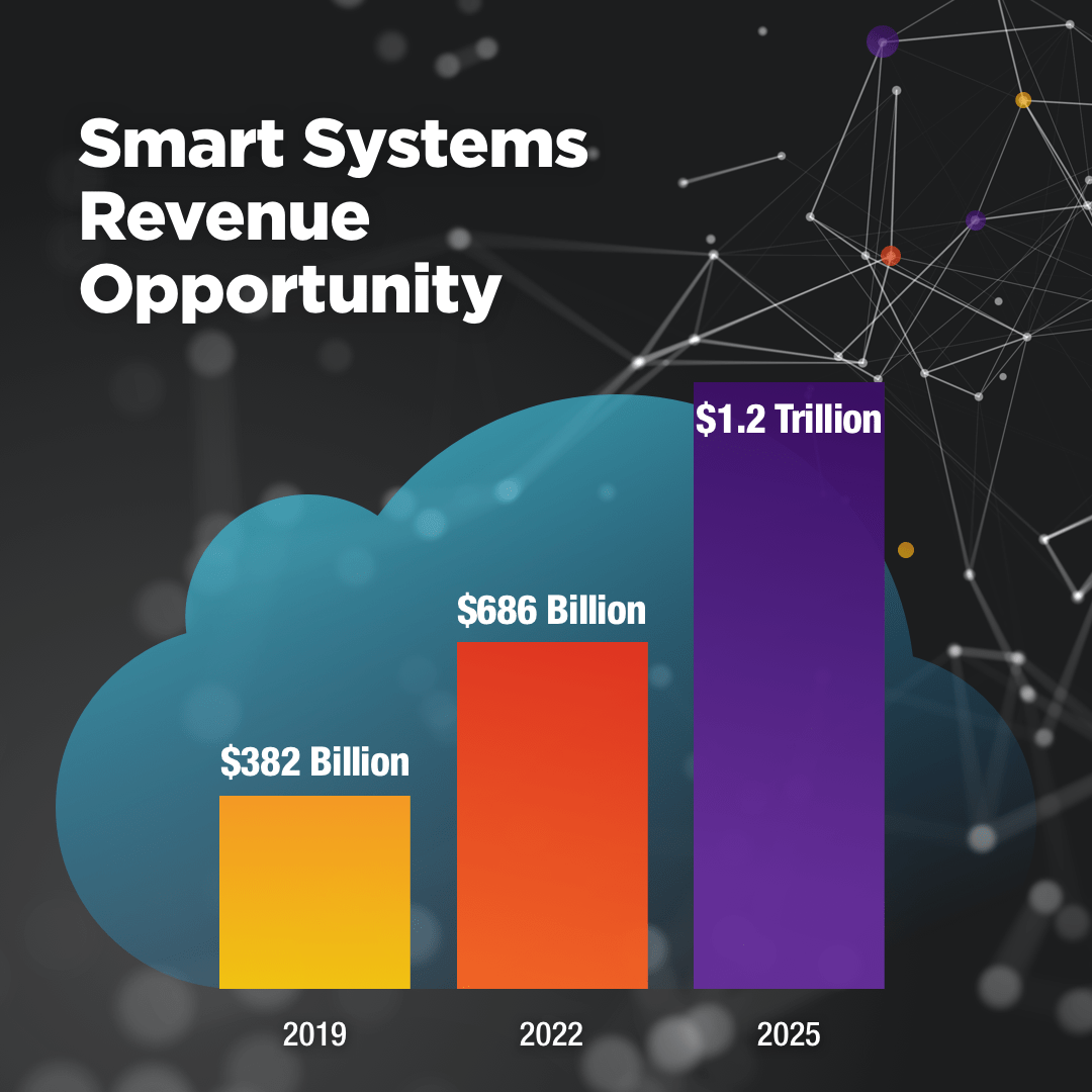 Smart Systems Revenue Opportunity
