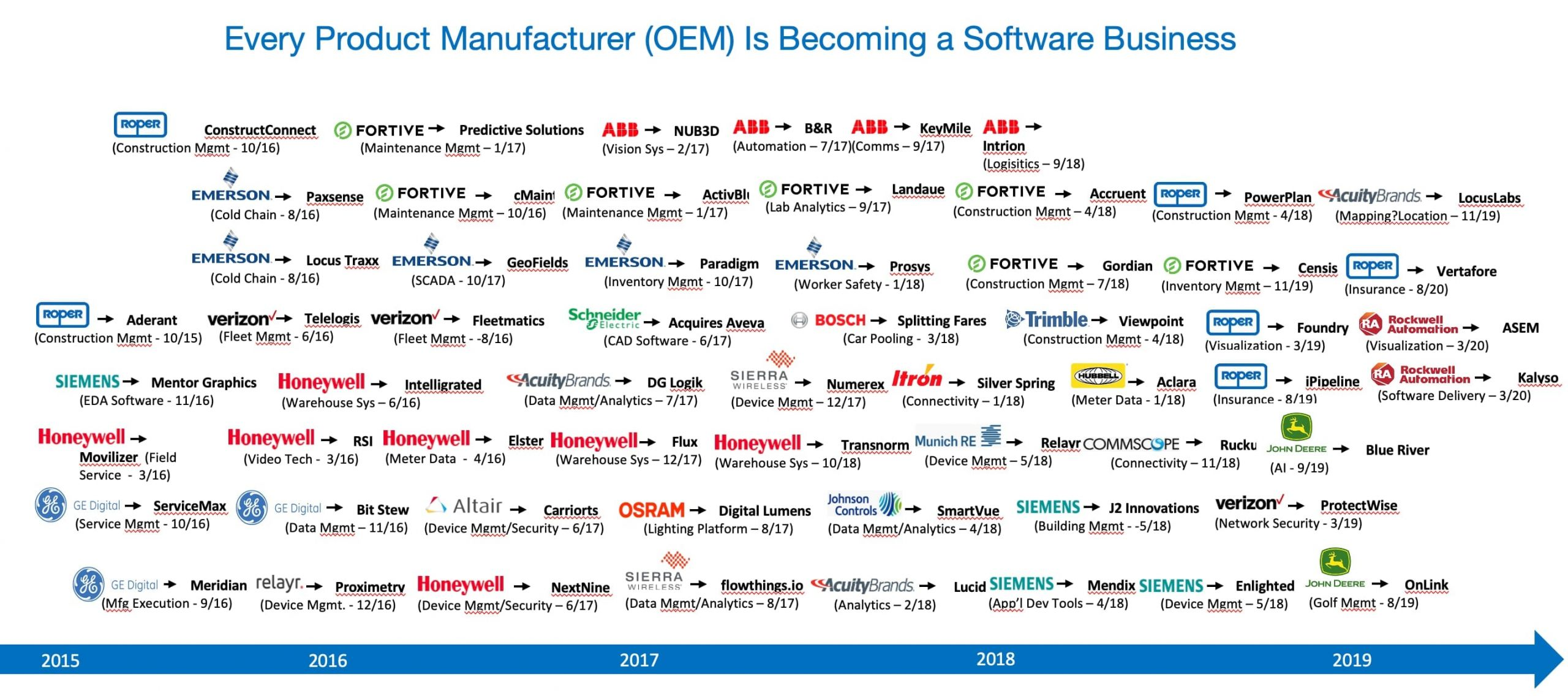 Chart of OEM software acquisitions