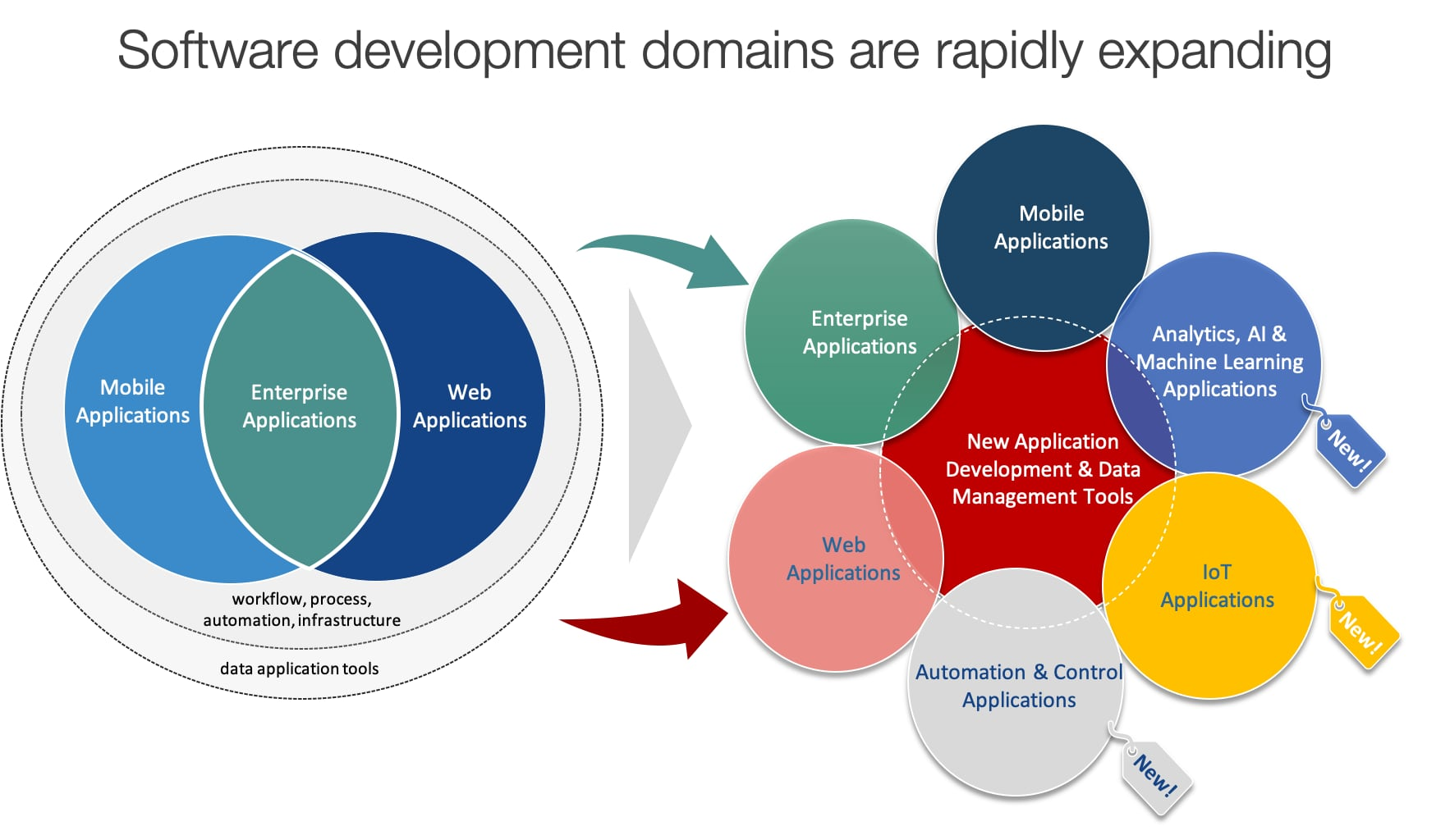 Software development domains are rapidly expanding