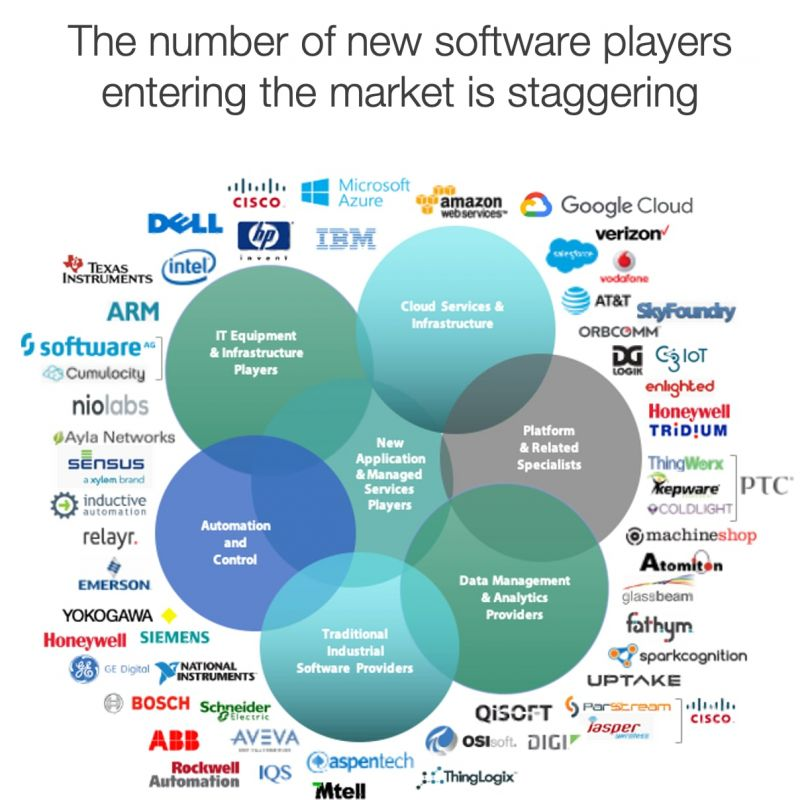 Staggering Number of New Software Players