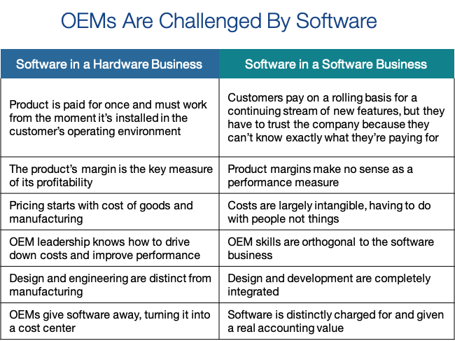 OEMs Challenged By Software