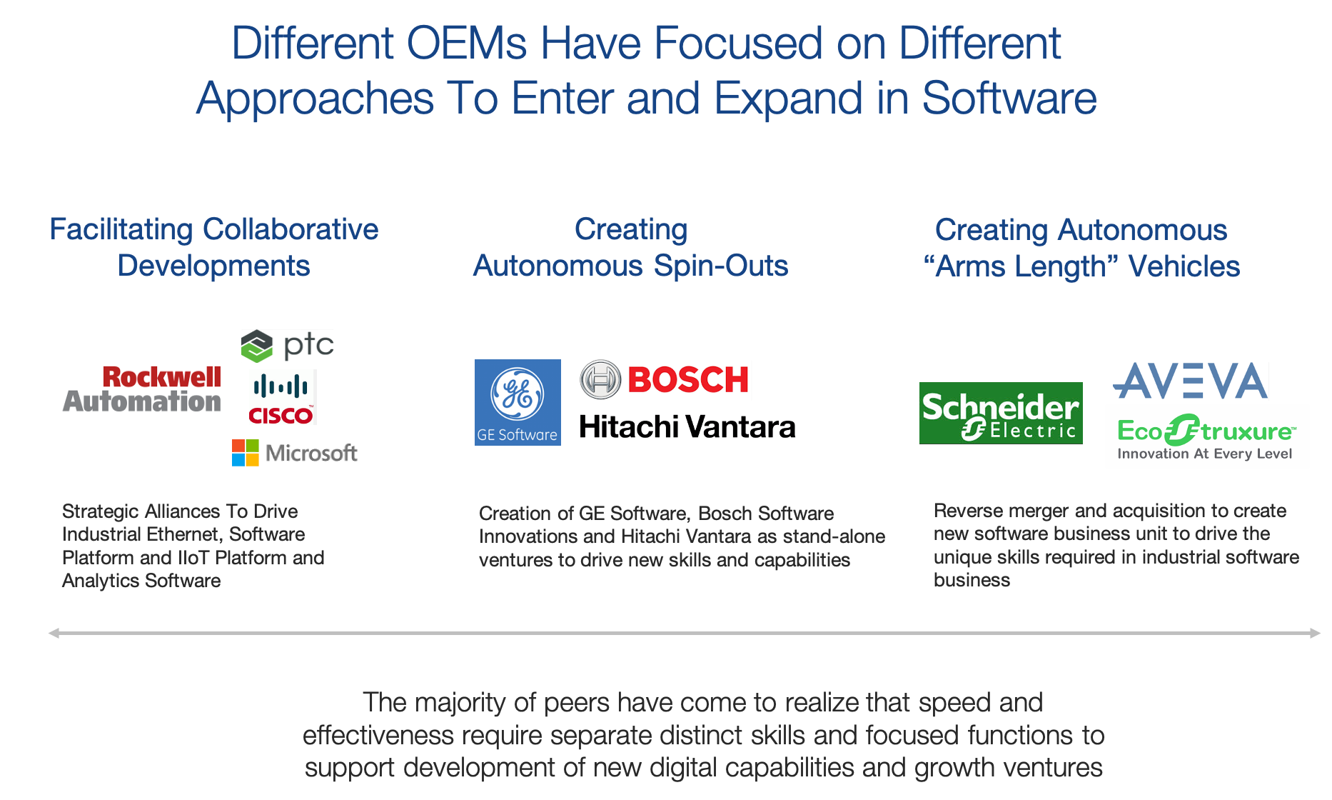 Varying OEM software approaches