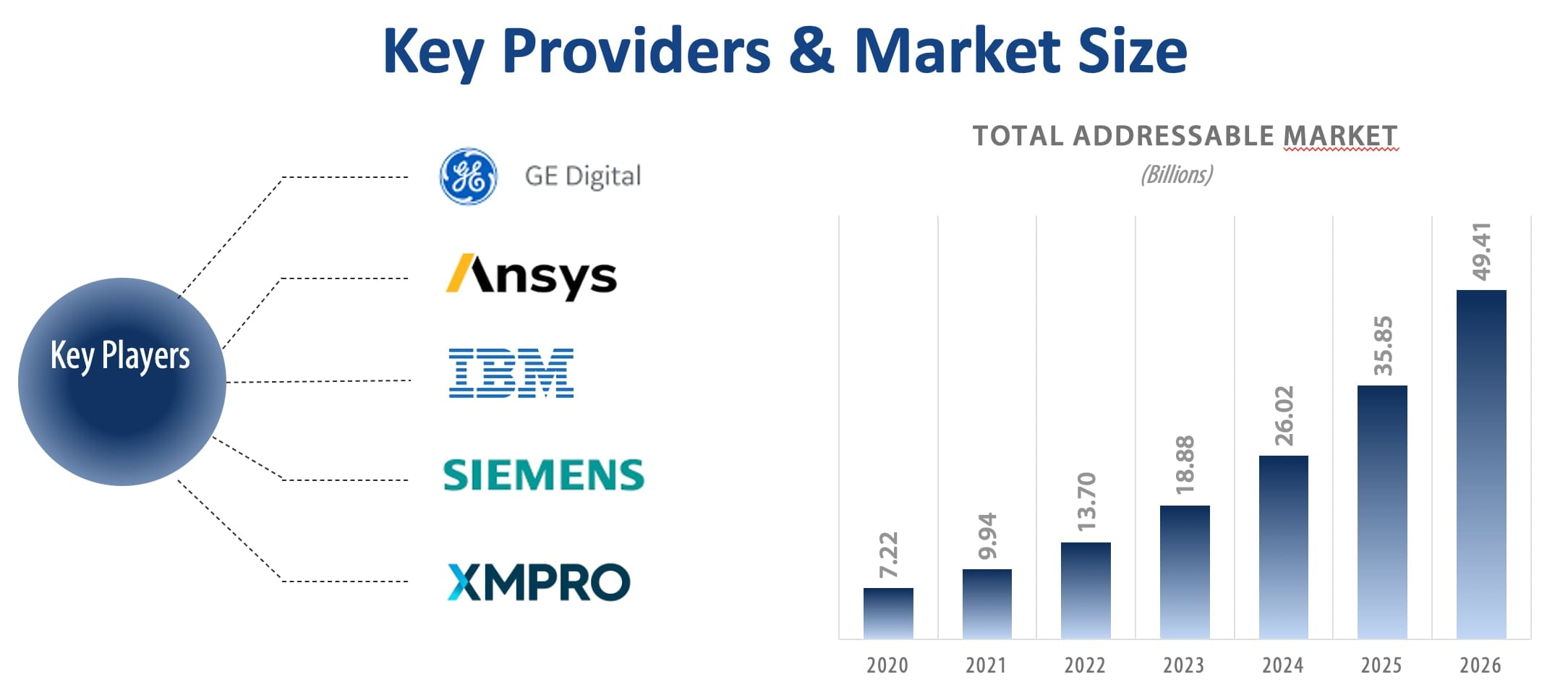 Key digital twin providers and market size