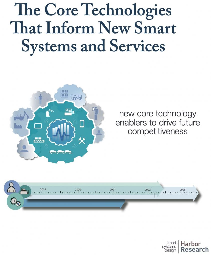 Core Technologies cover image