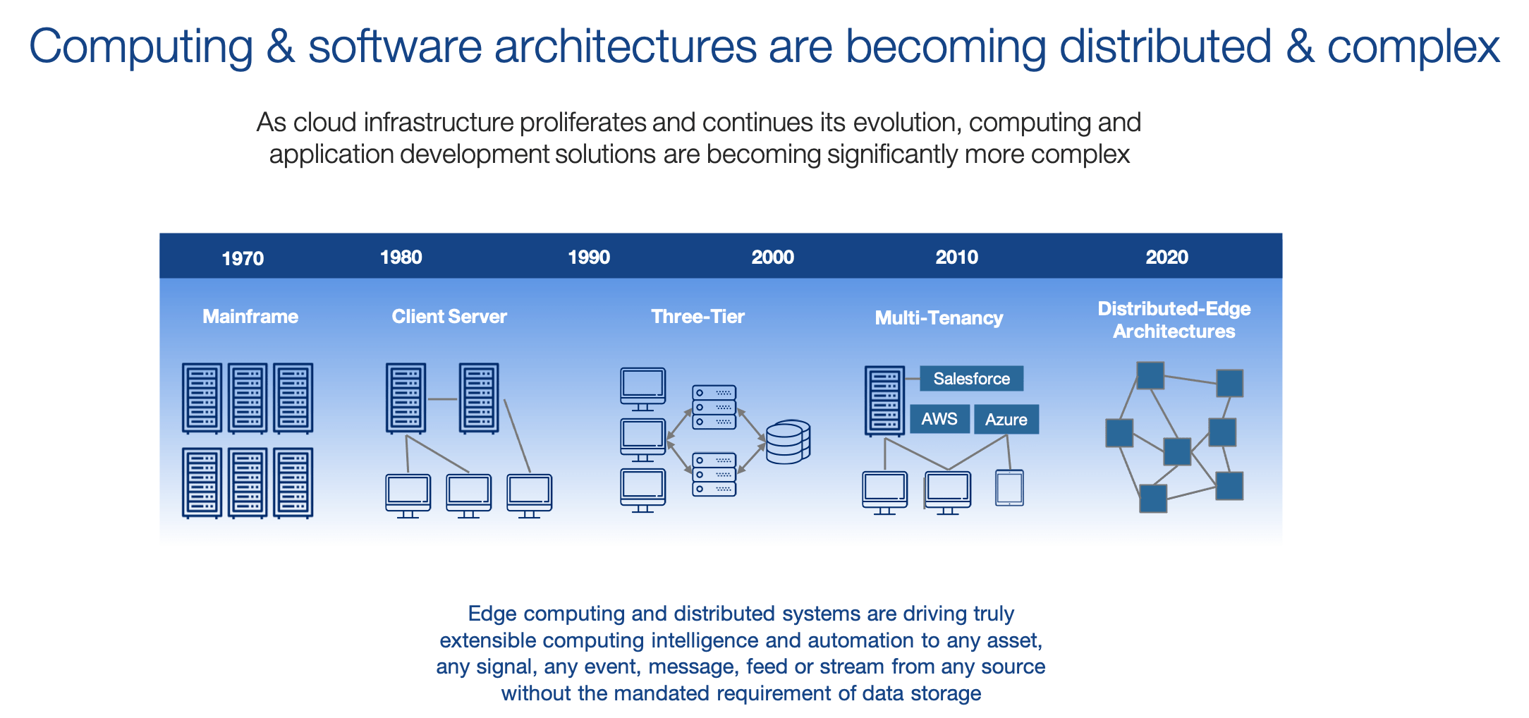 Computing becoming distributed
