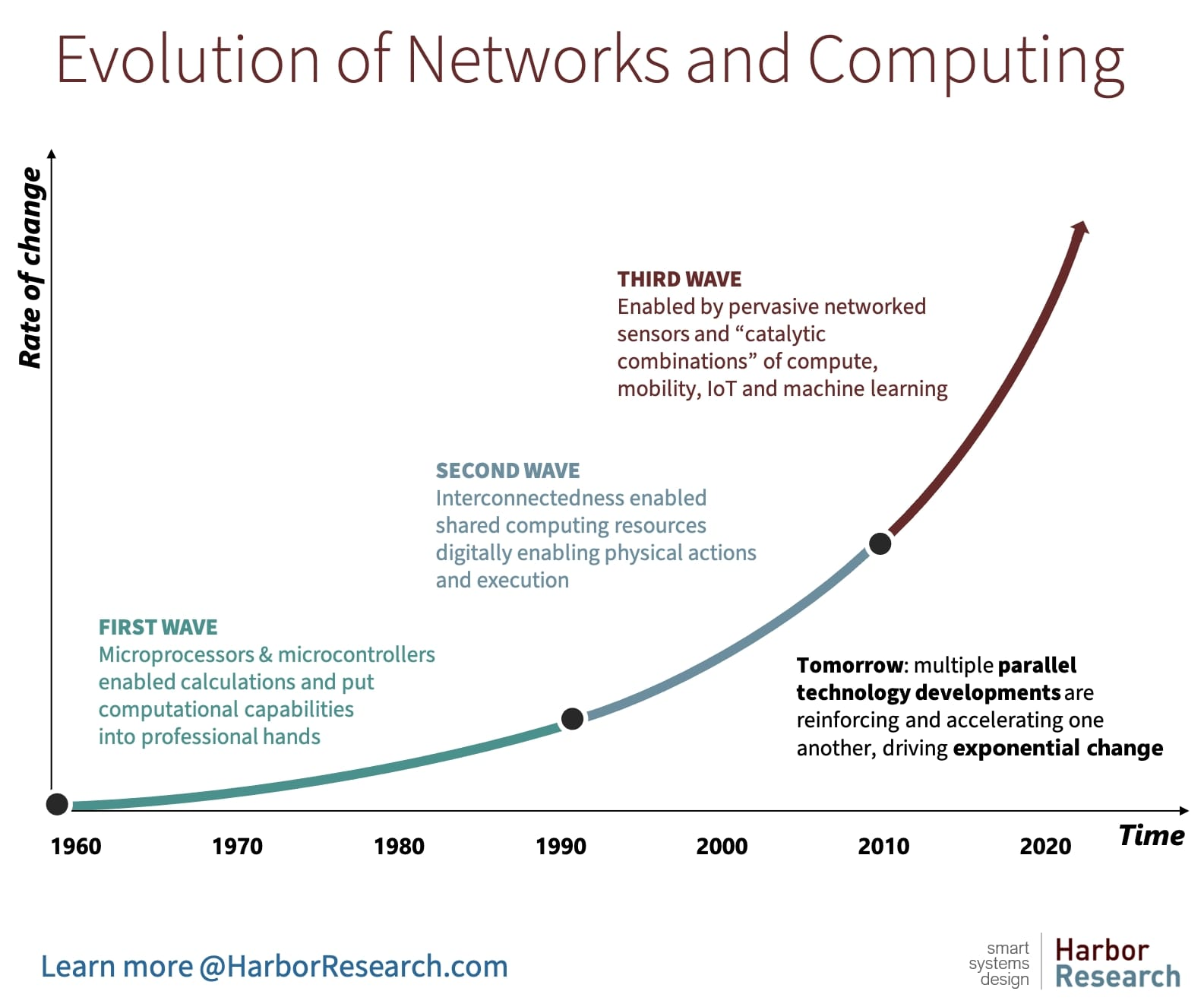 Evolution of Networks and Computing