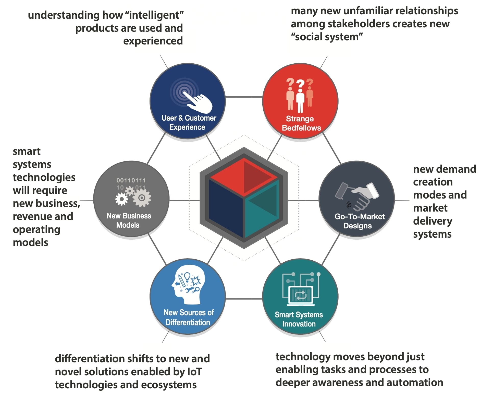 Evolving Smart Systems Growth Themes