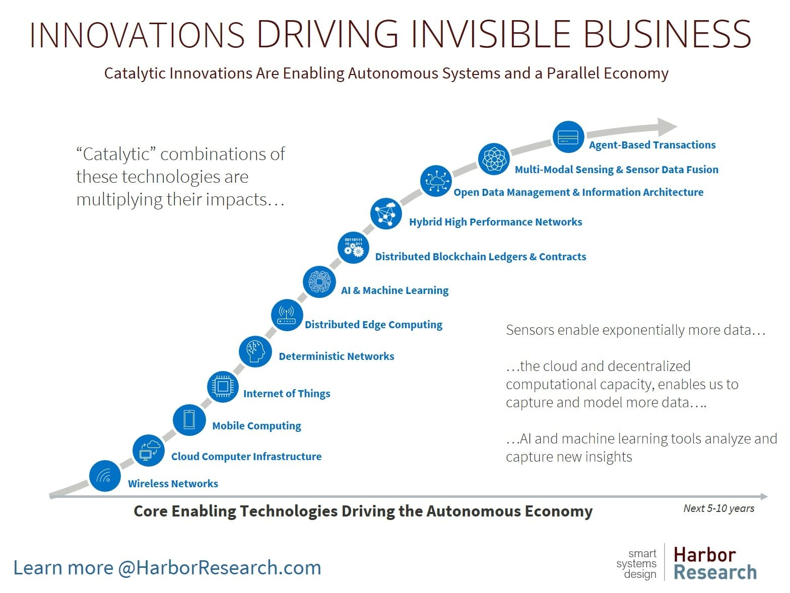 Innovations Driving Invisible Business