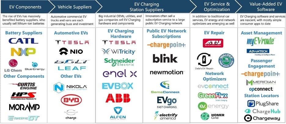 EV charging market is coveted bu OEMs and innovators