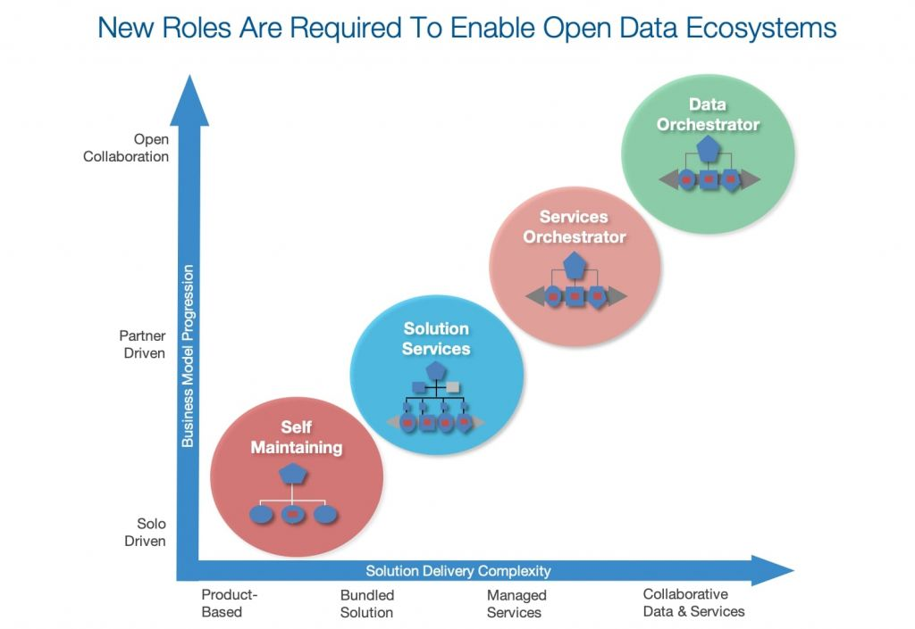Graphic-New roles for open data
