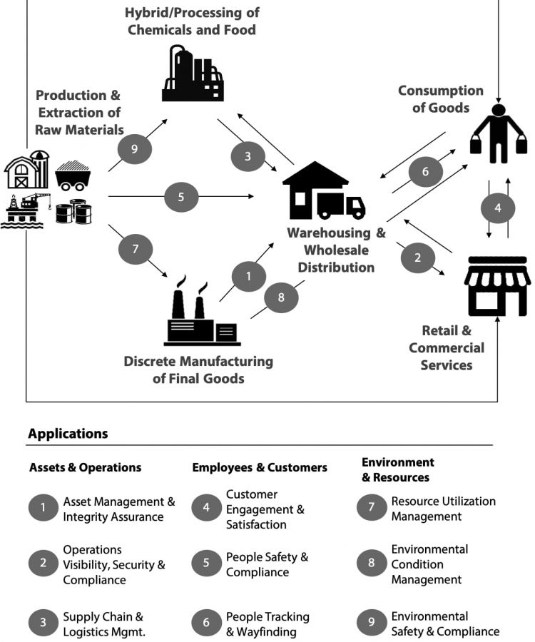 Supply Chains Becoming Complex