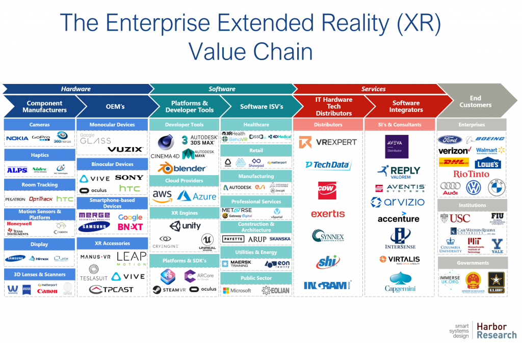 XR Value Chain