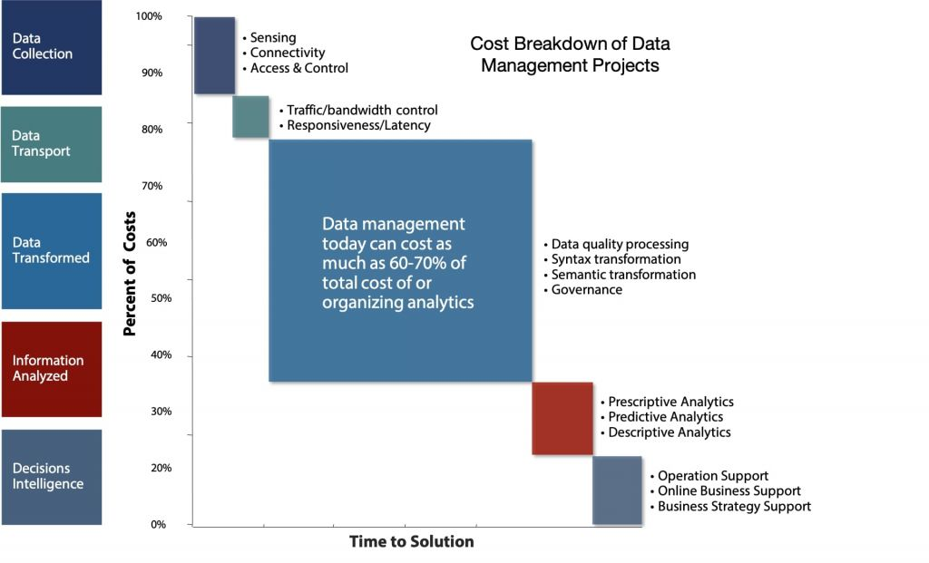 Data Management Projects are Costly, Complicated and Take a Long Time