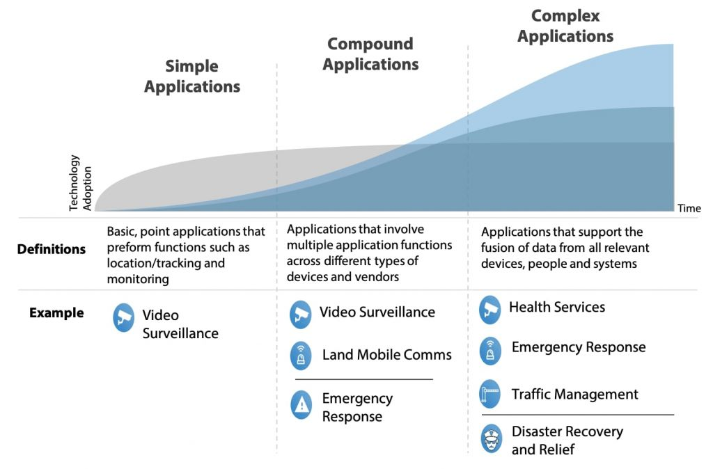 Smart Systems and Data Applications Evolution