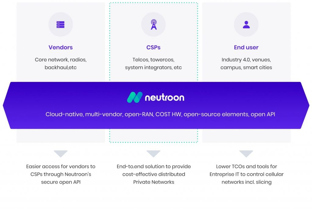 Neutroon NaaS Platform for the Next Wave of Private 5G