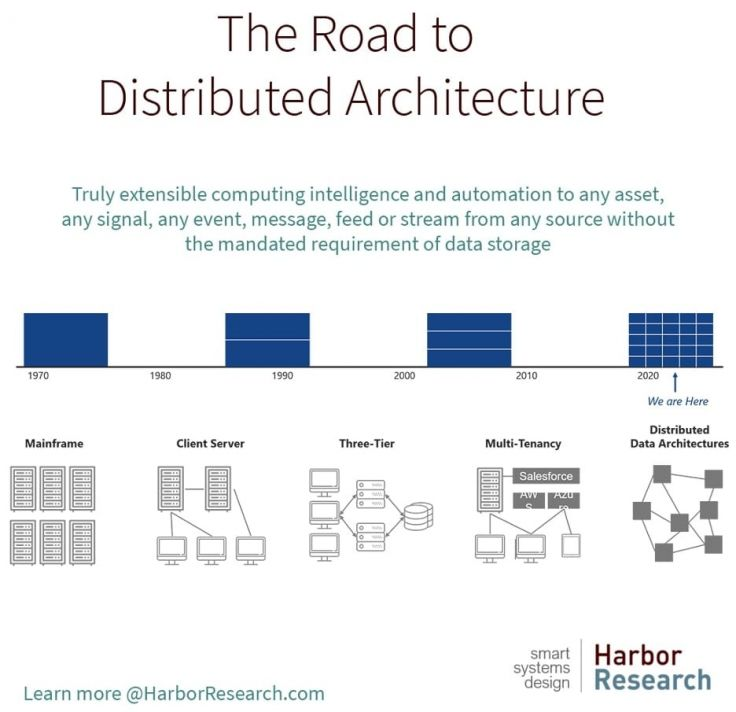 The Road to Distributed Architecture