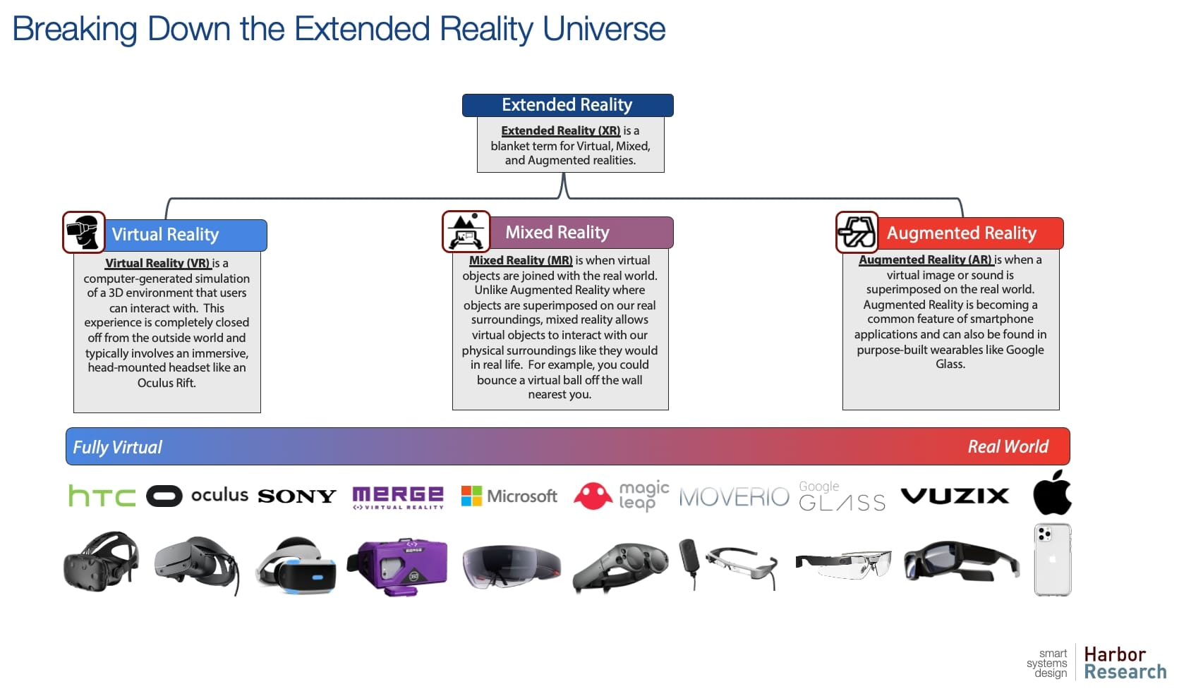 Breaking Down the XR Universe