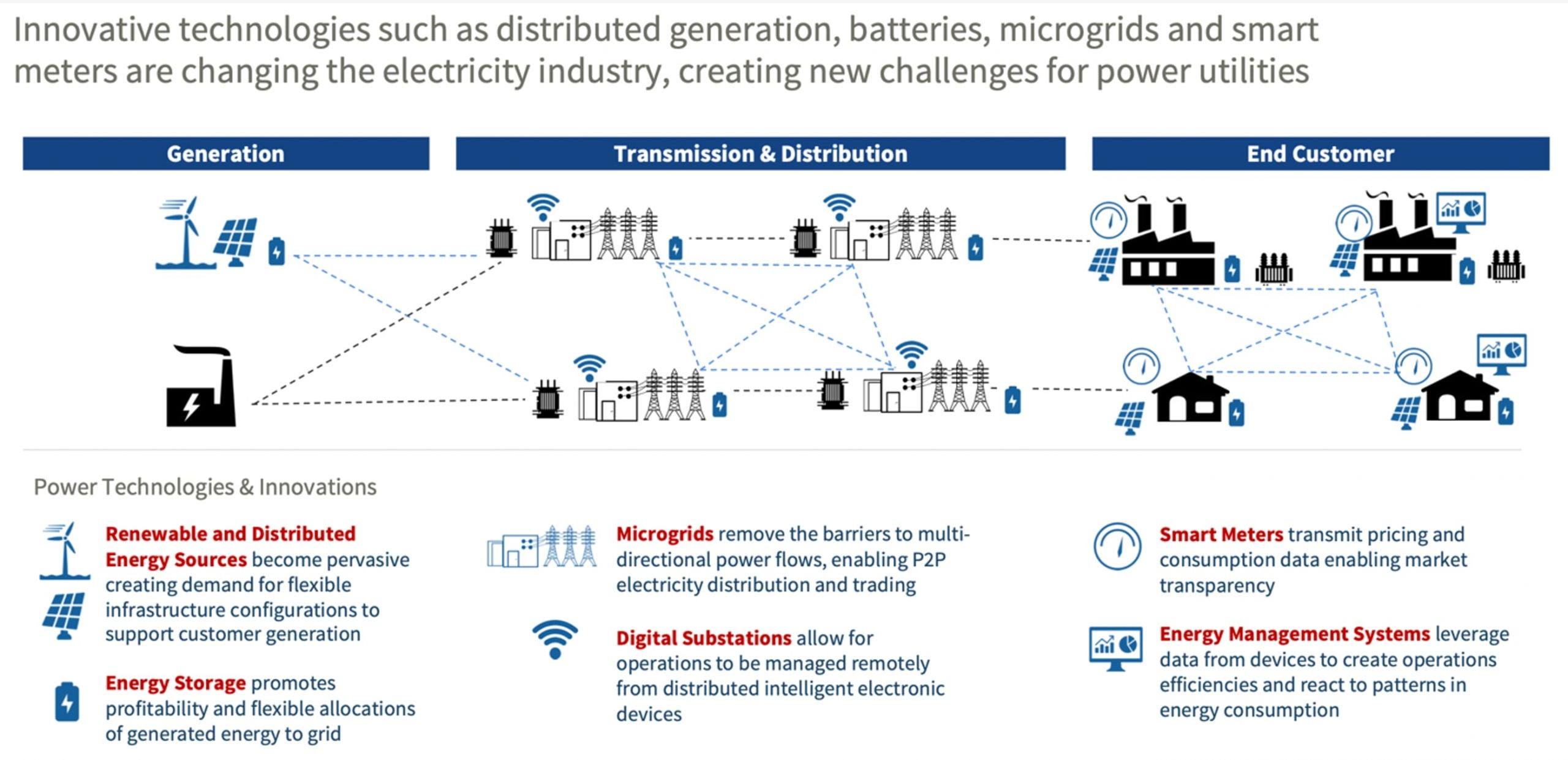 Innovative power technologies are changing the electricity industry