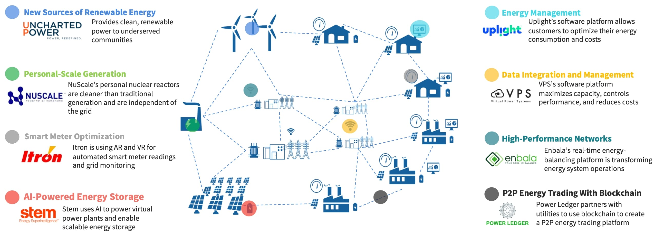 Innovators are maneuvering to enable future energy systems