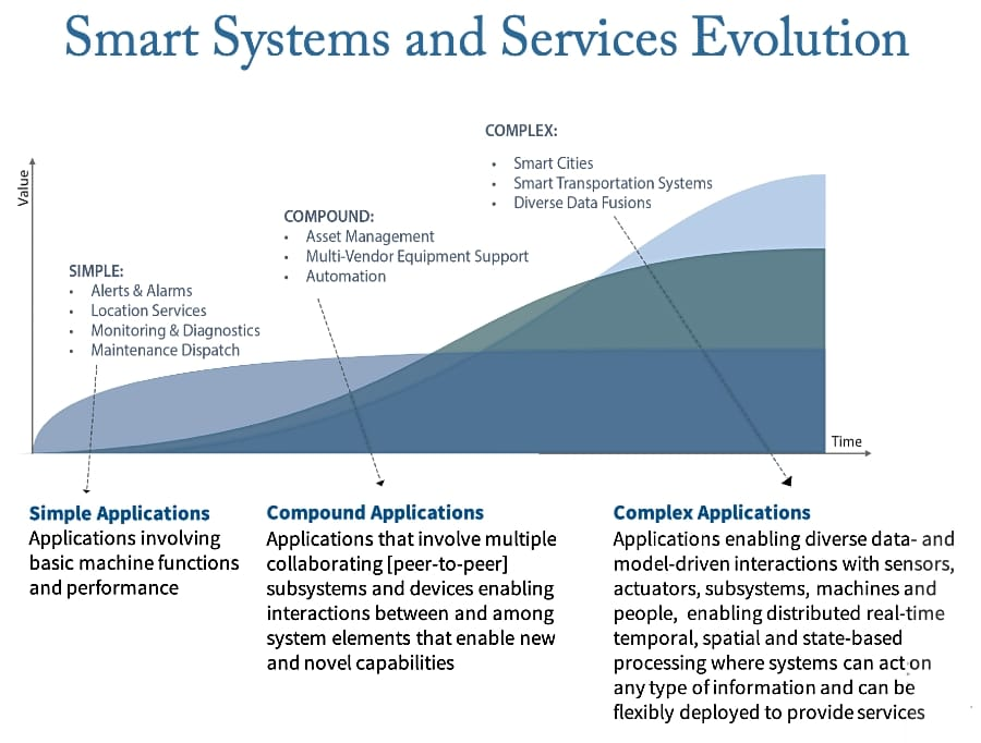 Smart Systems and Services Evolution (medium)