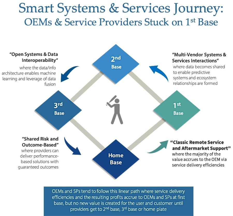 Smart Systems and Services Journey (medium)