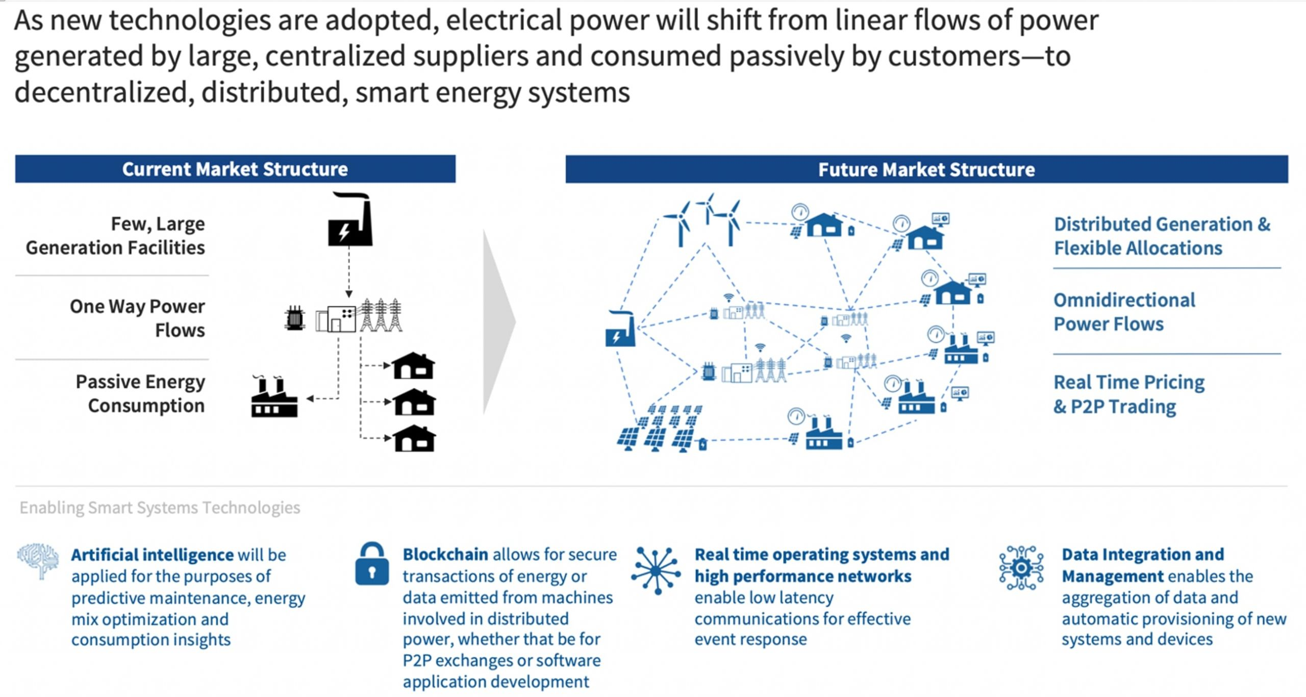 Smart power systems will drive a distributed energy future