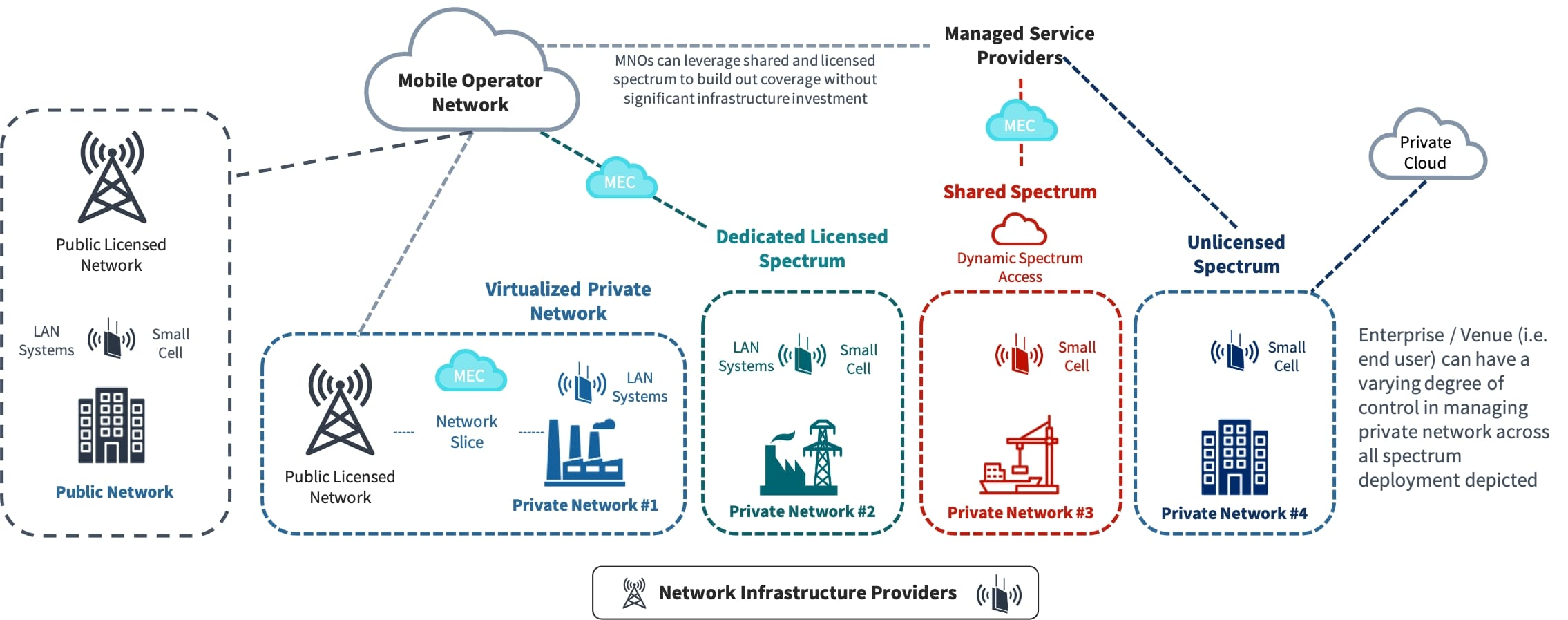 FWA and IBW Networks Can Be Deployed Publicly or Privately
