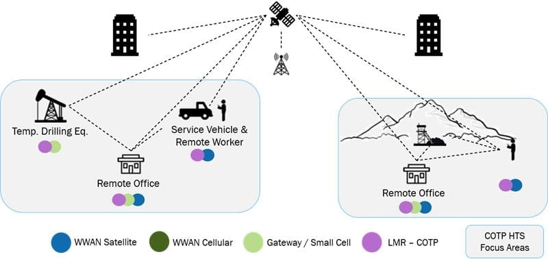 Remote operations often require satellite connectivity