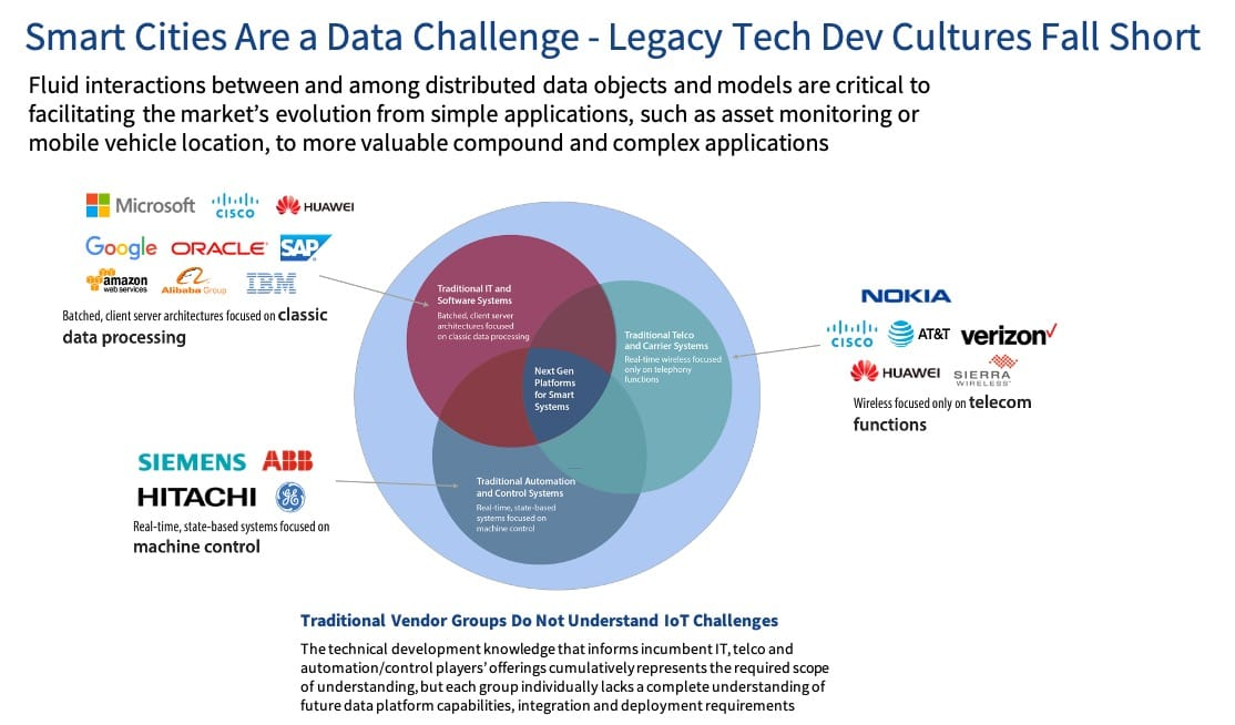 Smart cities are a data challenge; legacy tech dev cultures fall short