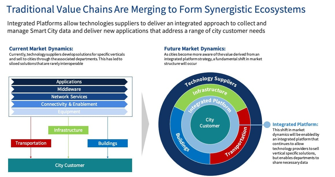 Traditional Value Chains Are Merging to Form Synergistic Ecosystems