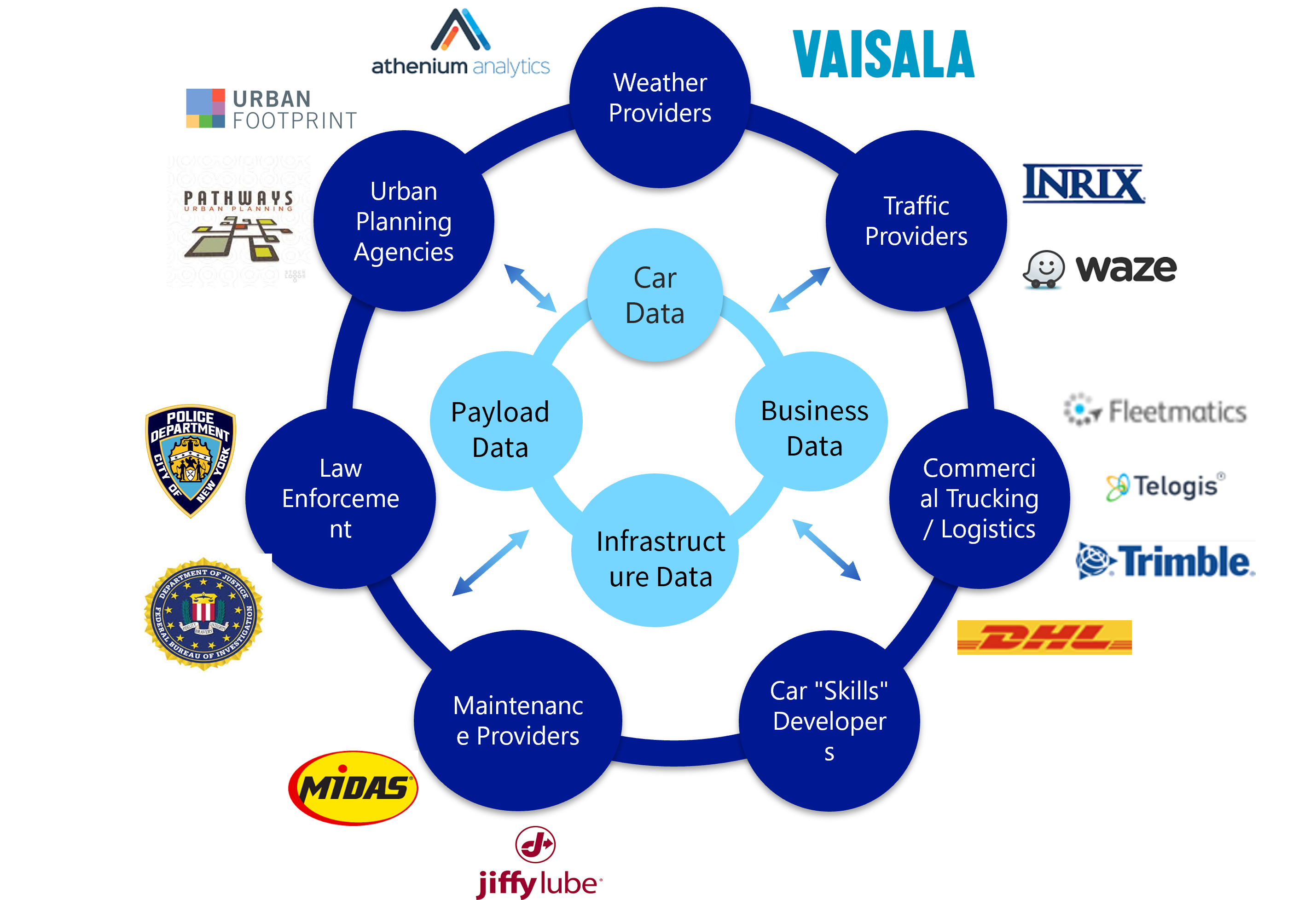 Emerging Connected Vehicle Data Value Chain
