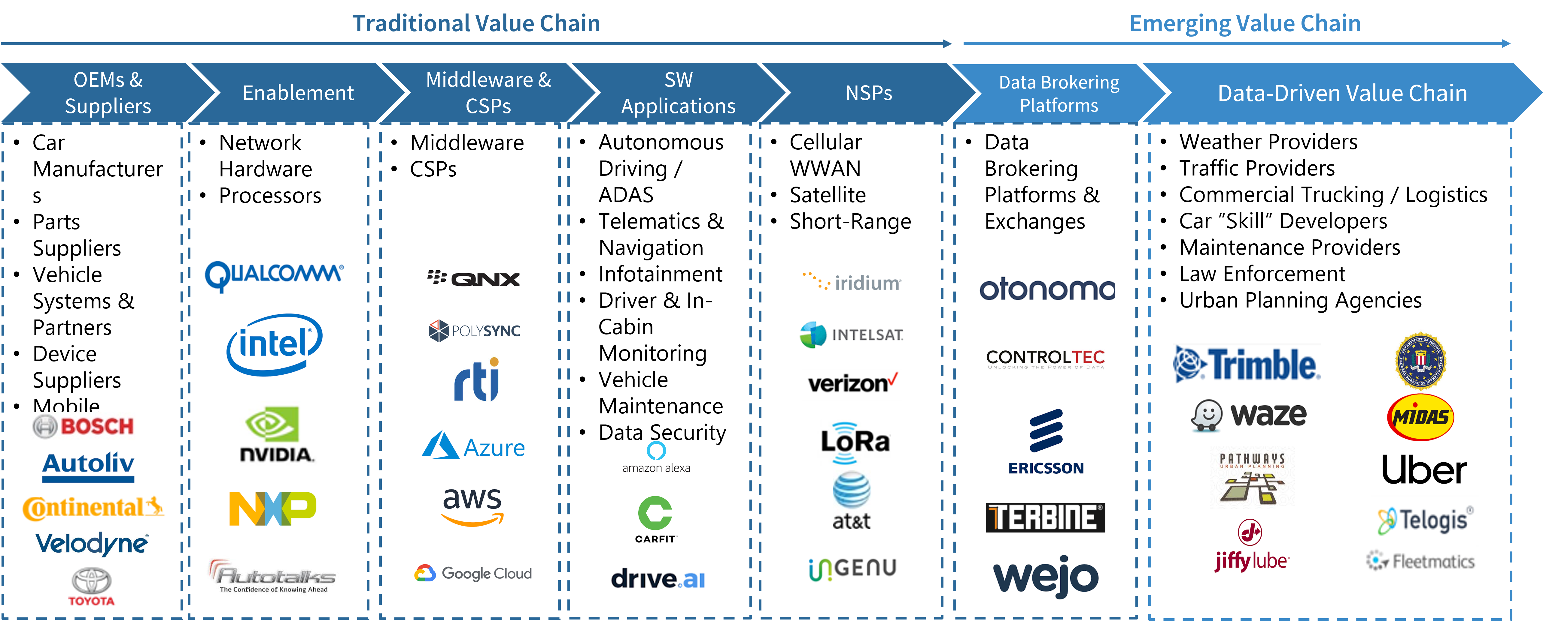 Connected Vehicle Data Ecosystem