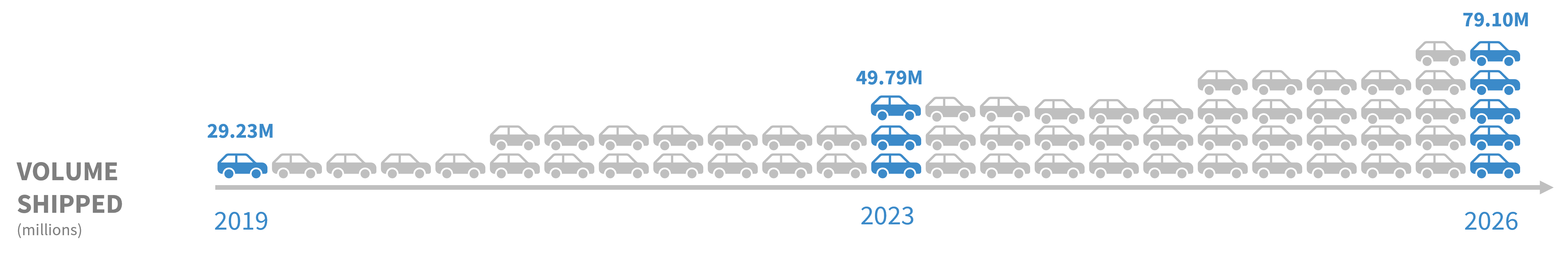 Connected Vehicle Market Volume